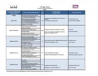 LEAP Legacy Chapter Activity Summary and Evidence Summary